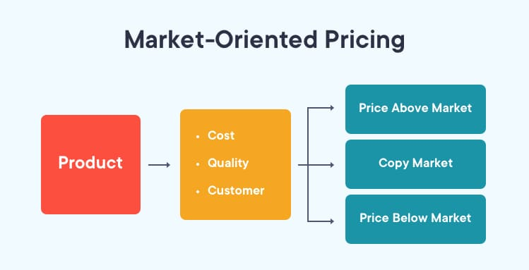 Market-Oriented pricing for estimating product cost