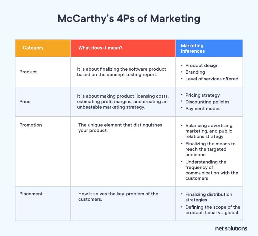 McCarthy's 4Ps of Marketing