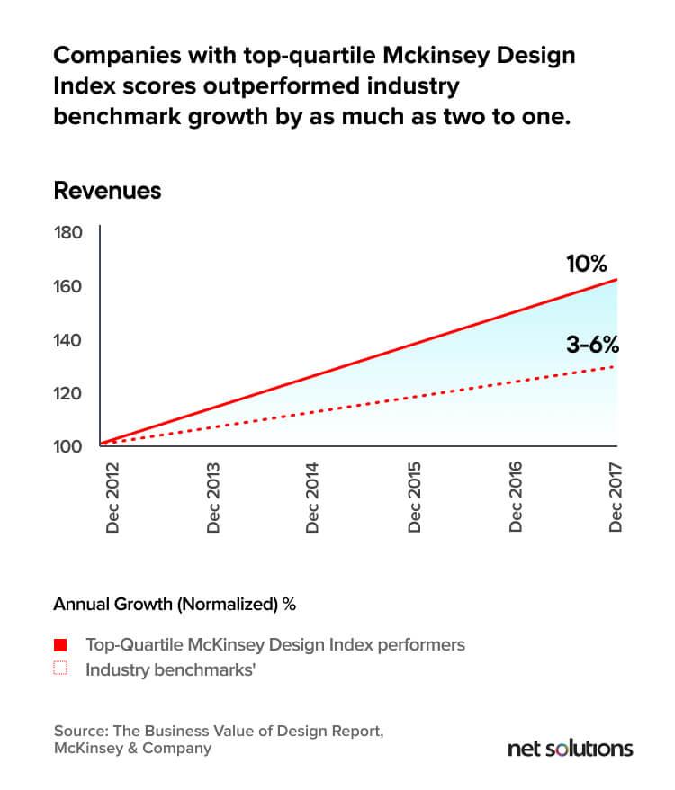 McKinsey Company Report