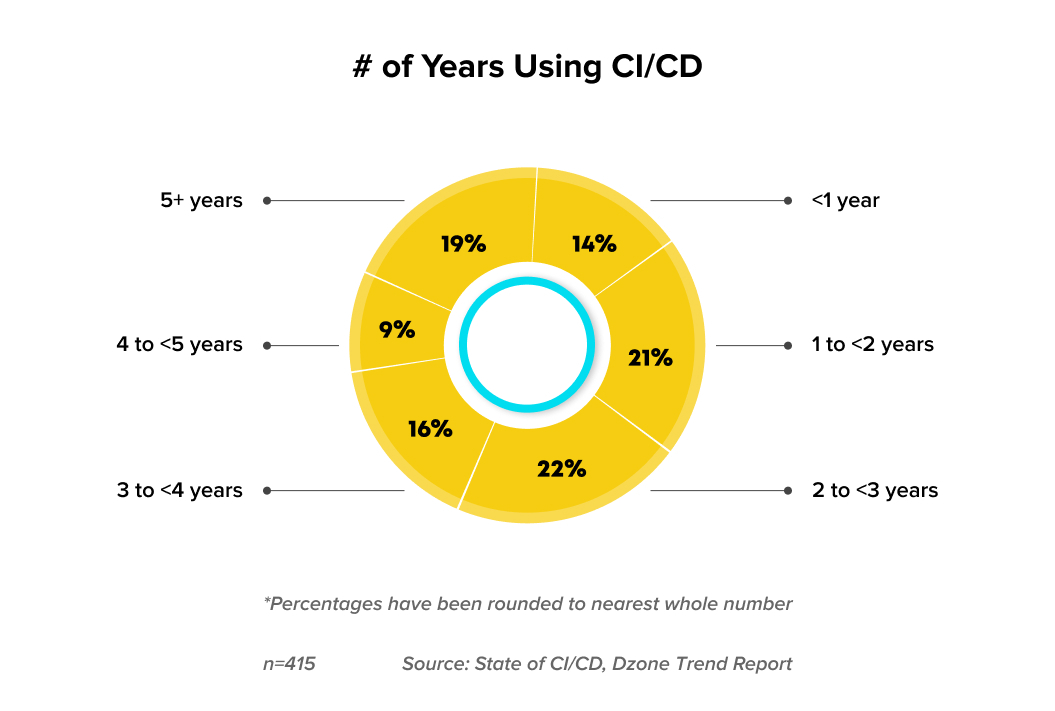 The prevalence of CI/CD - A report by Dzone