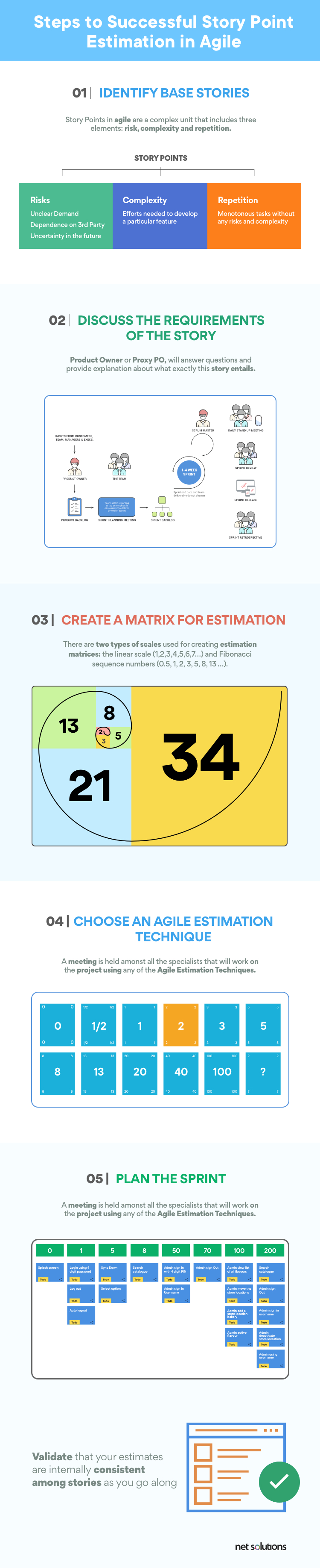 Successful story point estimation in agile process