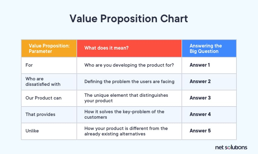 Value proposition chart as part of concept development and testing