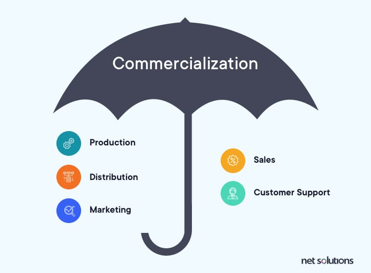 What all does commercialization include