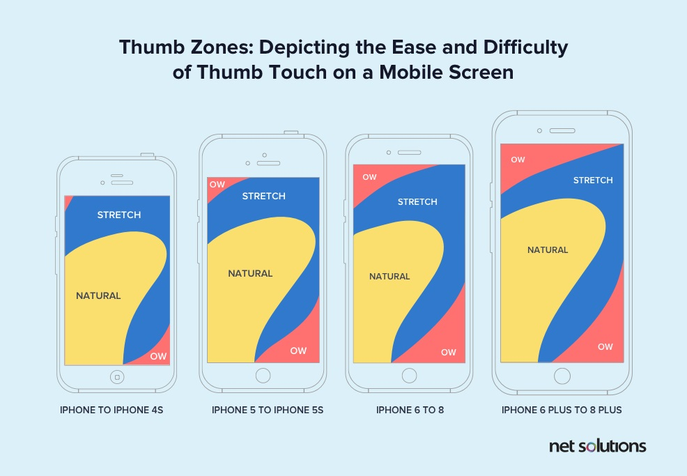 Thumb zone depicting the ease and difficulty of thumb touch on mobile screen