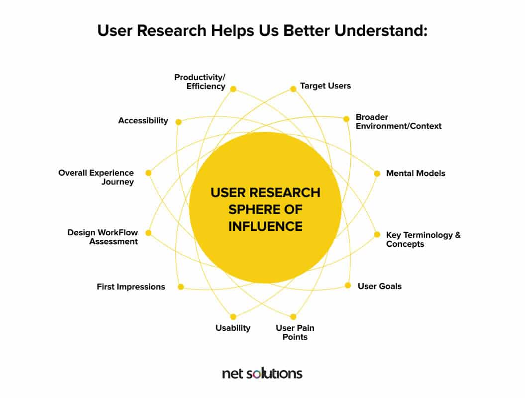 User research benefits