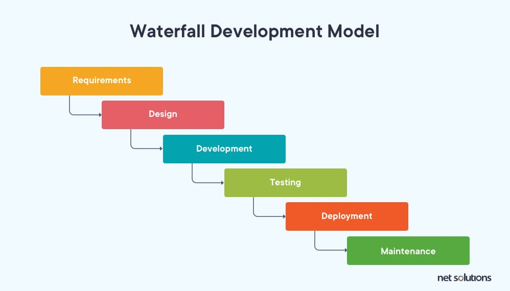 Steps of a waterfall development process