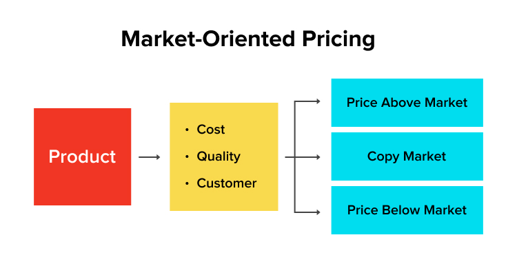market oriented pricing
