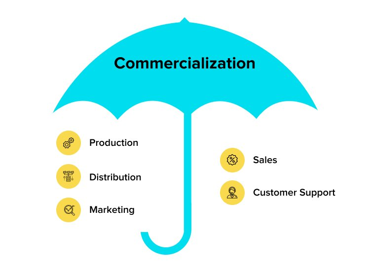 Commercialization in new product development process