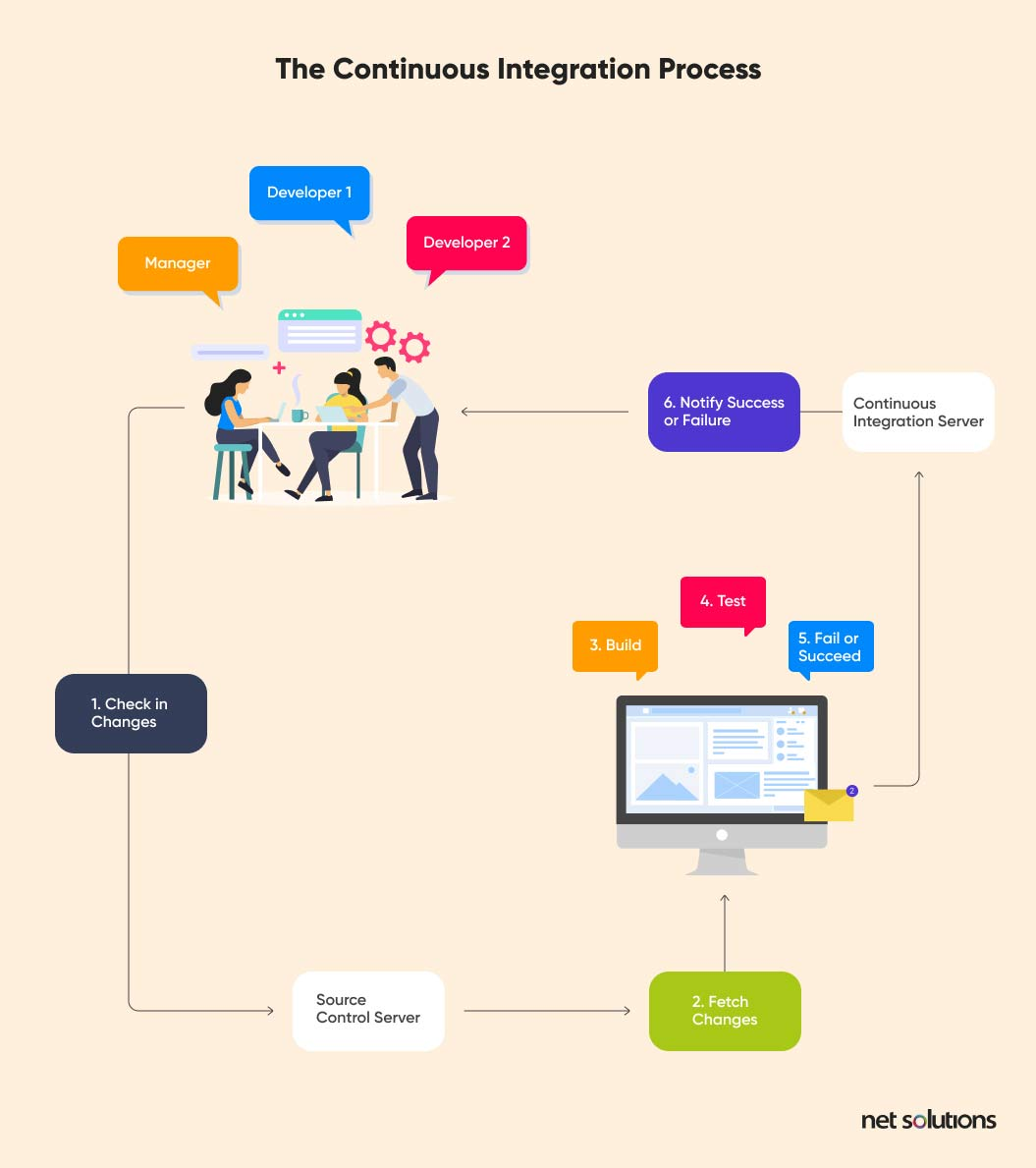 continuous integration process | faster software release process