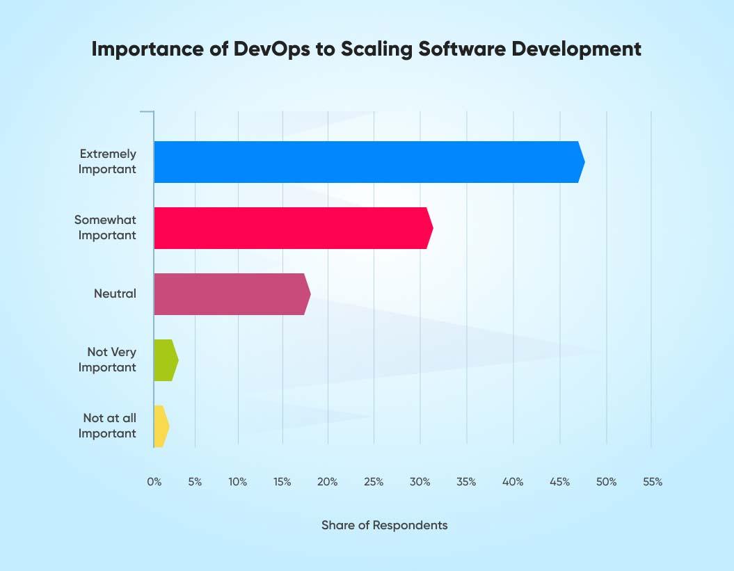 DevOps in software development | faster software release process