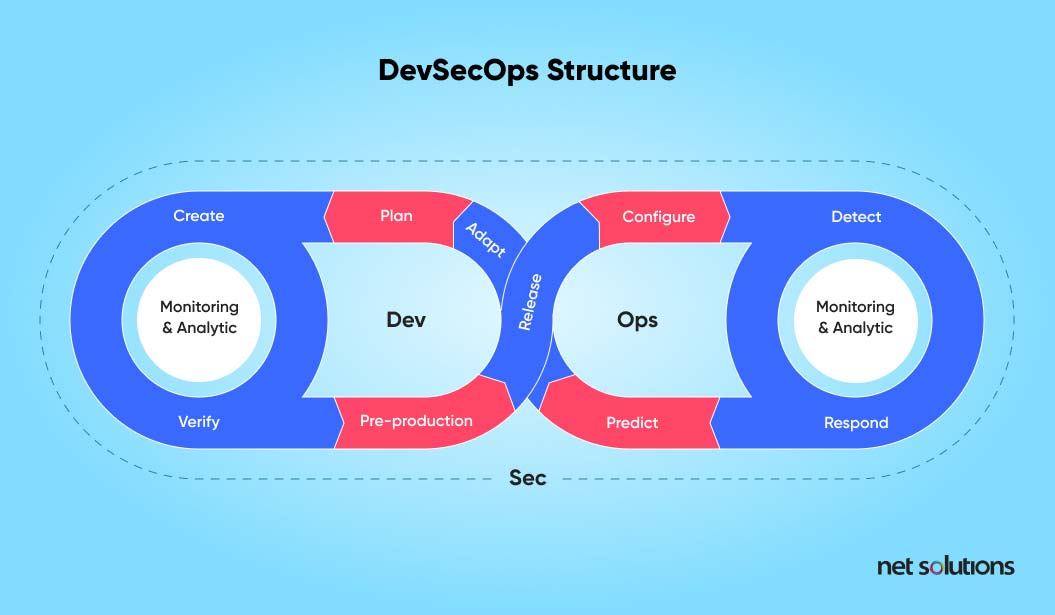 DevSecOps structure | faster software release process