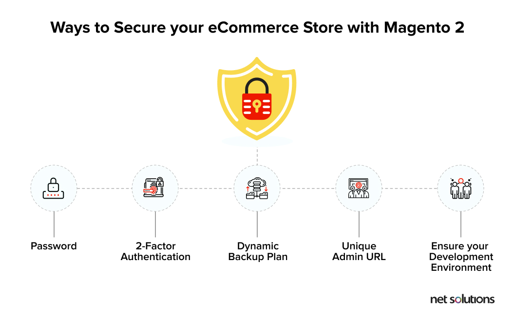 Ways to secure commerce store with Magento 2