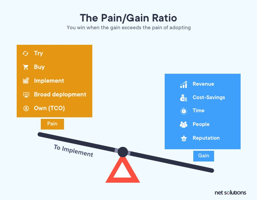 The Pain/Gain Ratio as part of concept development and testing