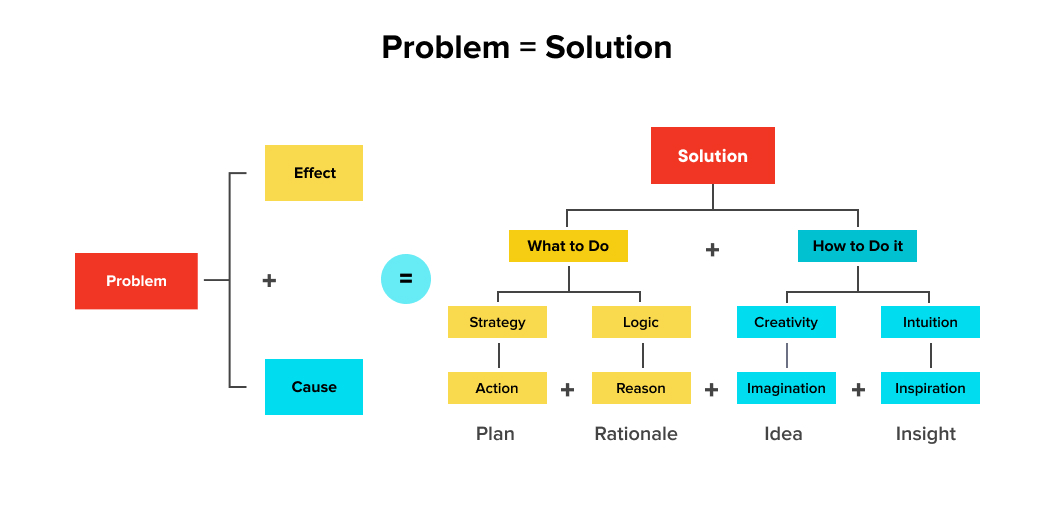 The process flow of converting new ideas into workable products