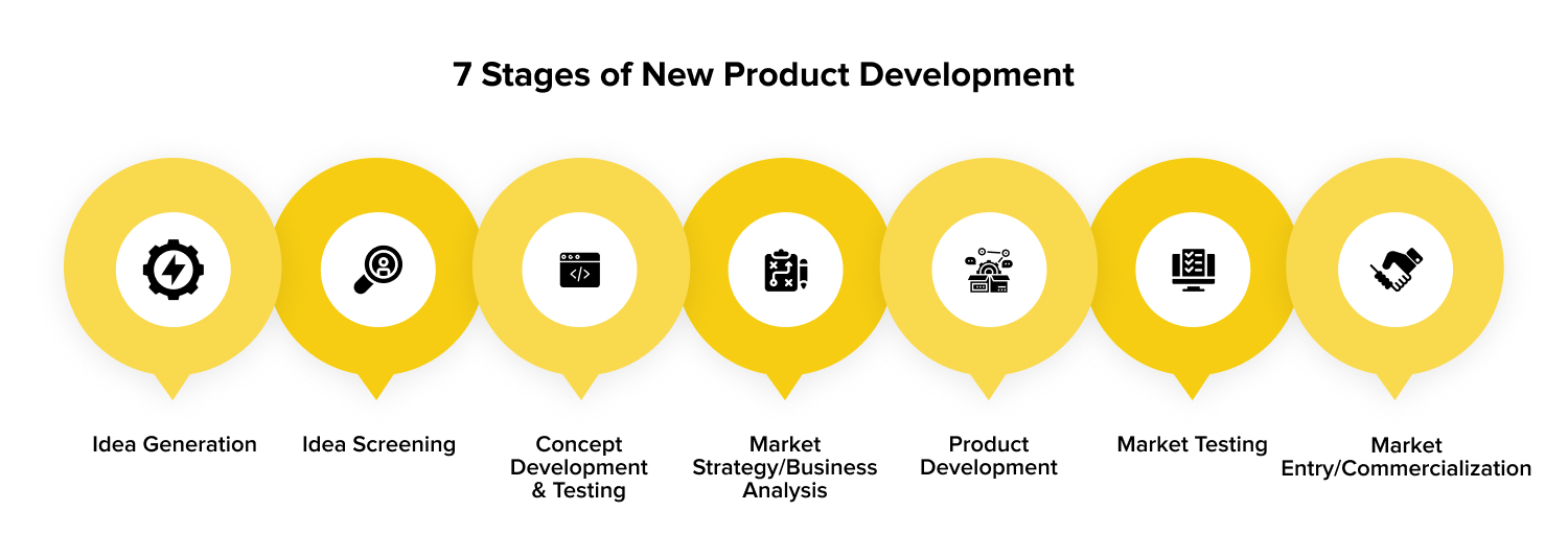 seven stages of the new product development process