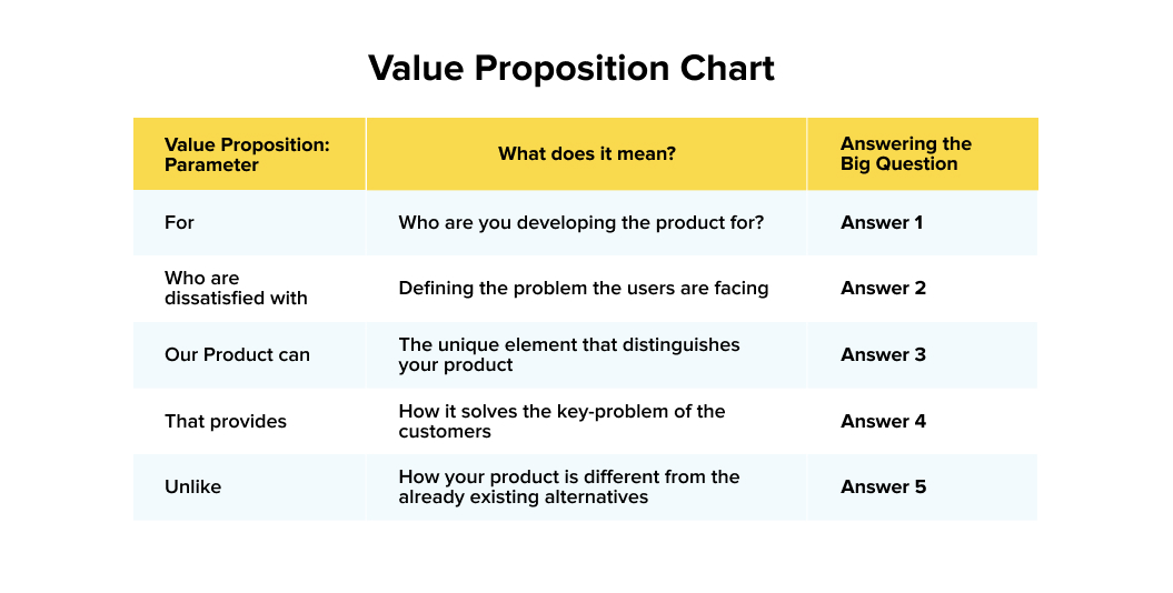 Template for value proposition chart