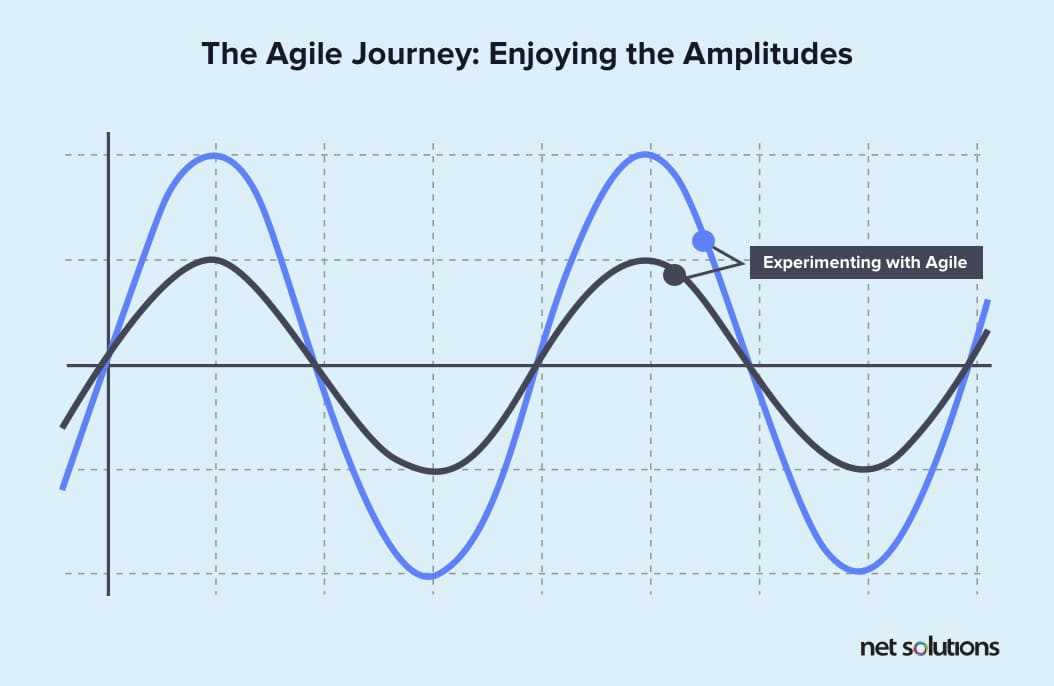 Agile journey should be a playful journey rather than following the crowd