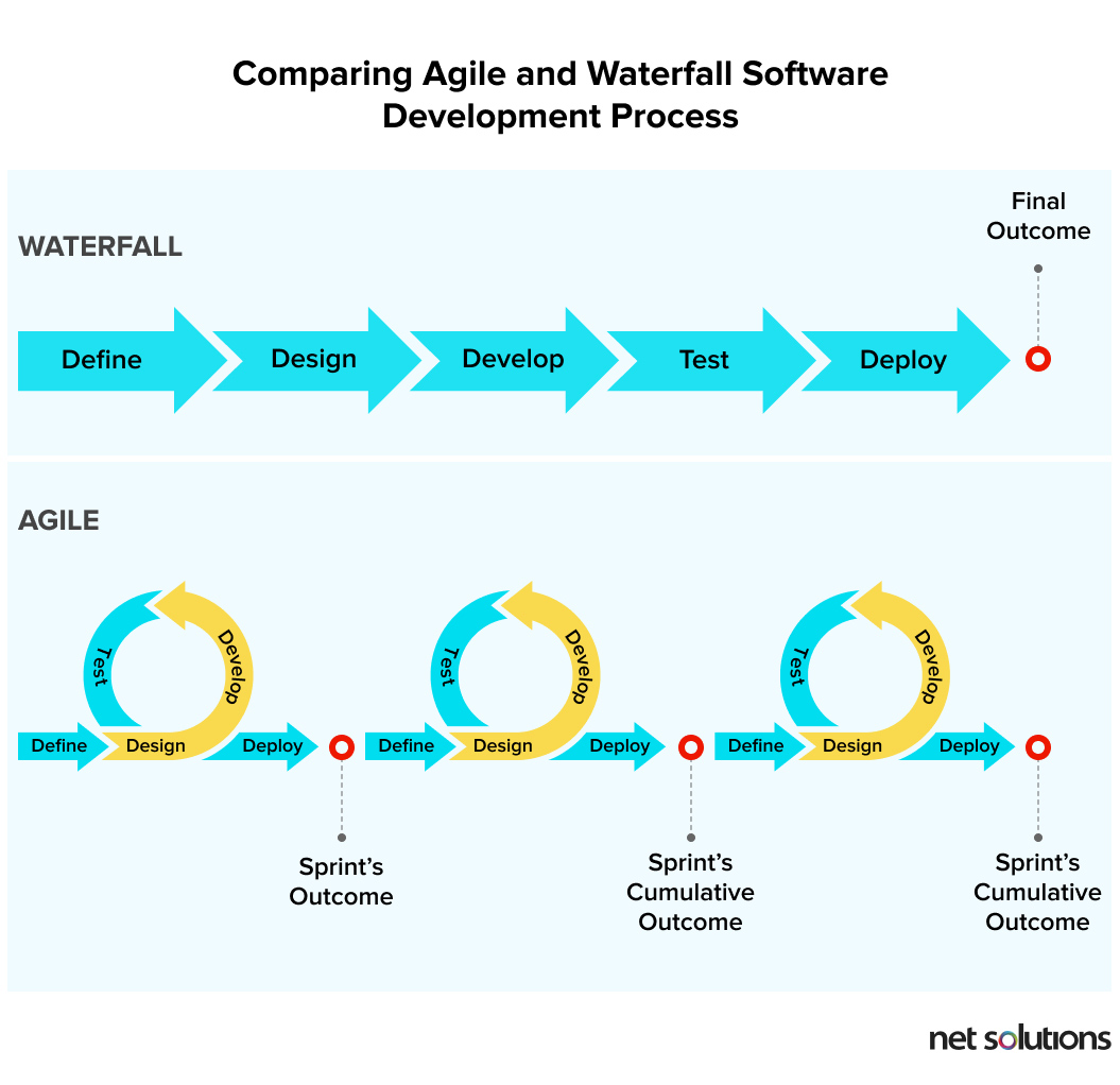Differentiating between agile and waterfall development methodology