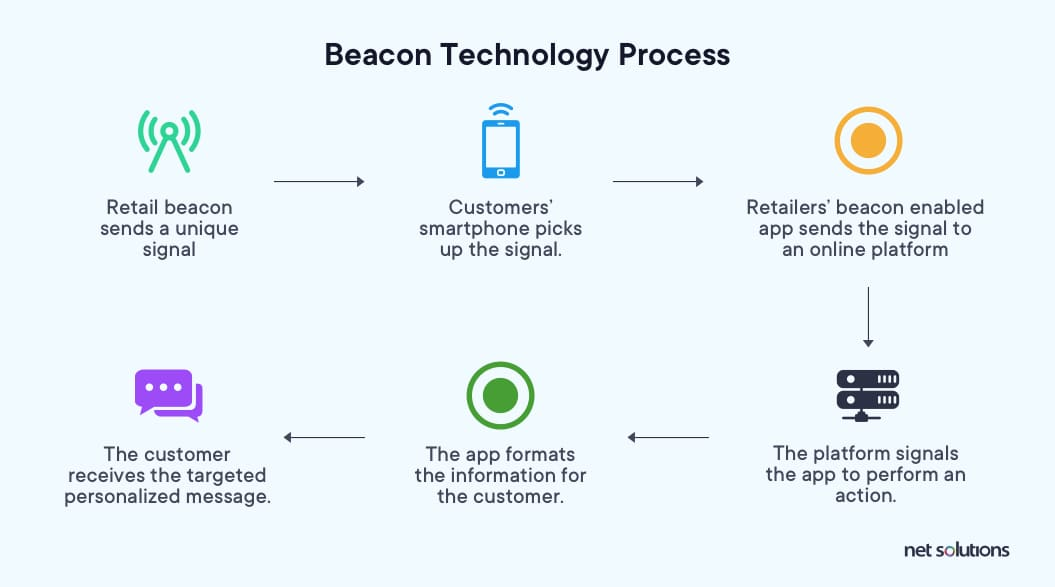 Beacon Technology Process is one of the mobile app development trends