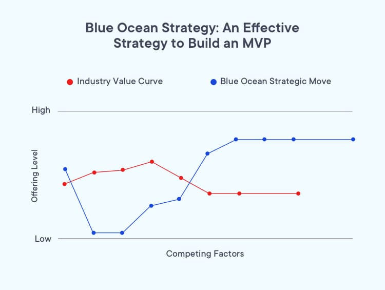 Blue ocean startegy helps to find MVP cost