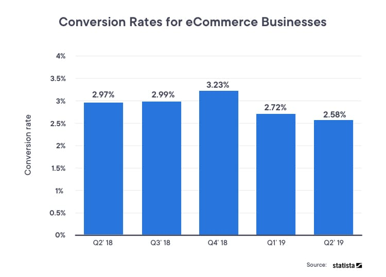 Statista report on conversion rate of eCommerce businesses