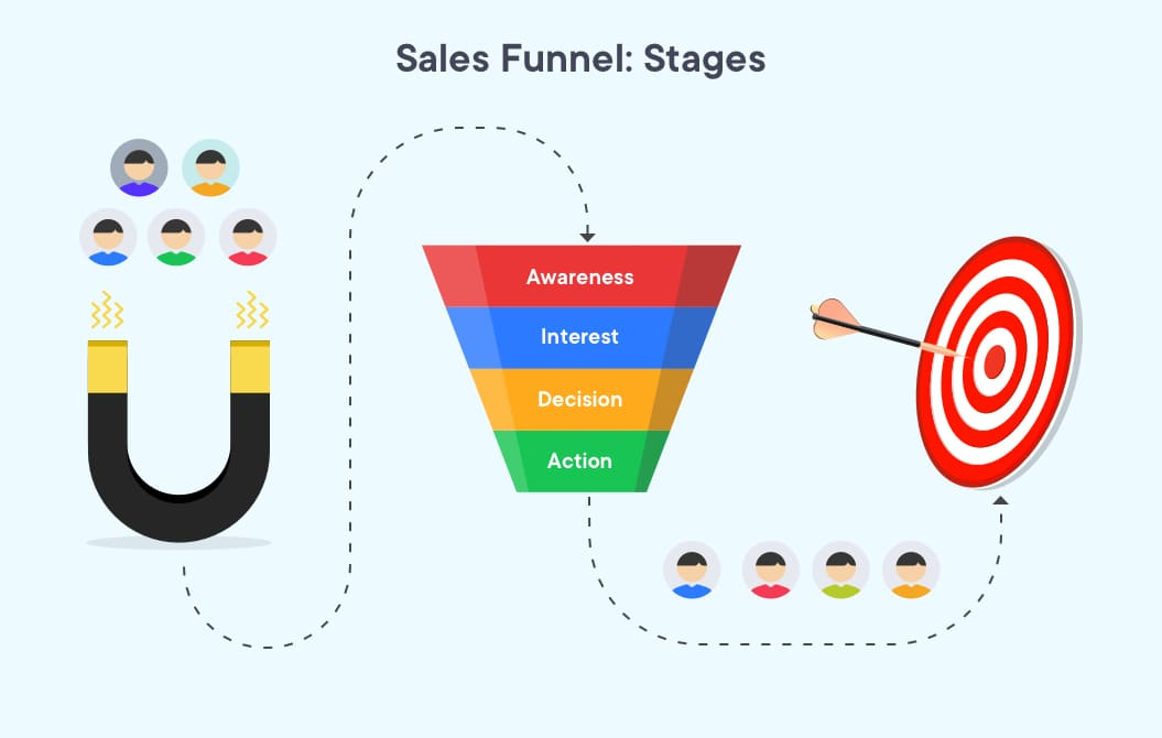 Depicting the various stages of a sales funnel