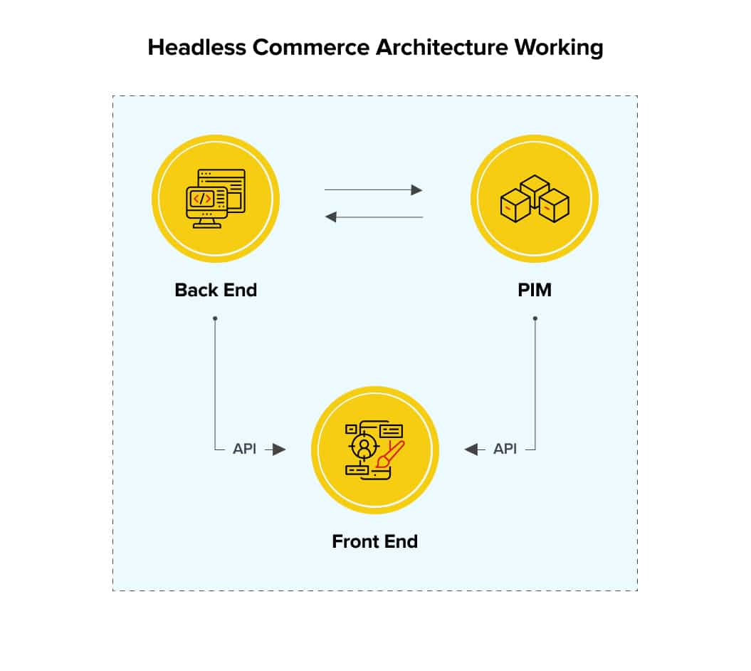How Headless Commerce Architecture Works