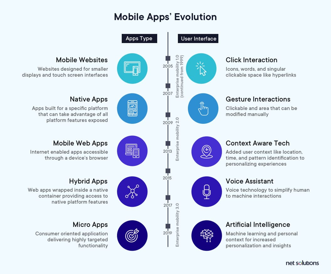 How mobile apps evolved