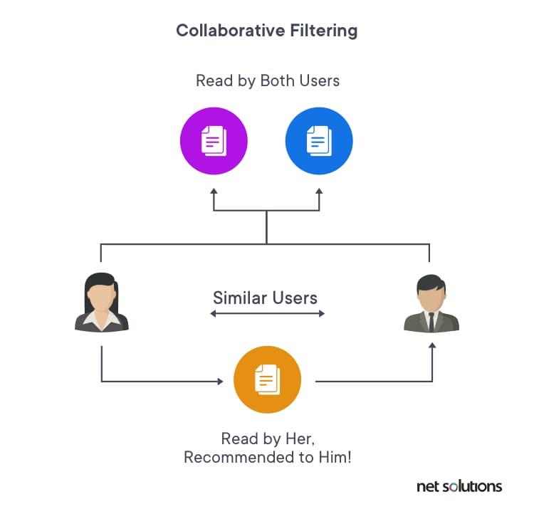 Illustrating collaborative filtering