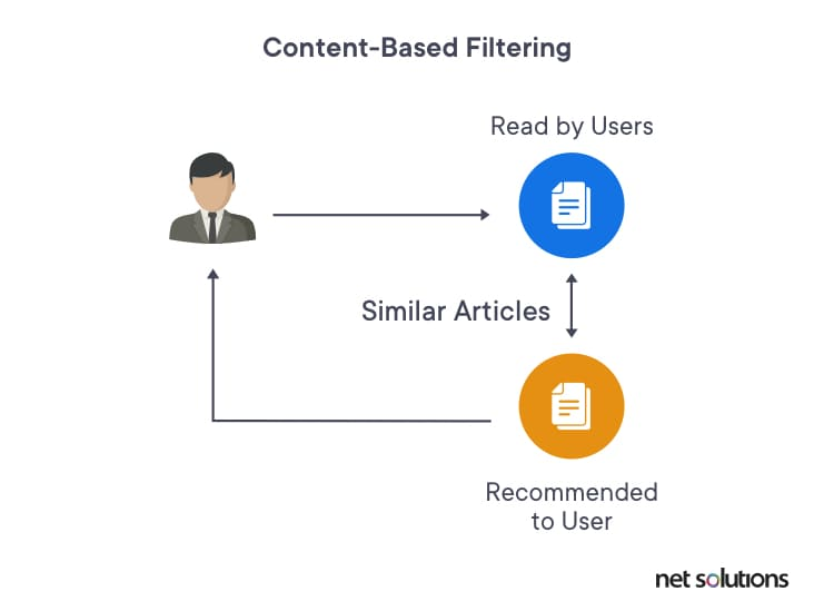 Illustrating content-based filtering