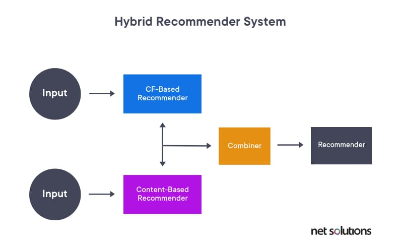 Illustrating the concept of hybrid recommendation systems