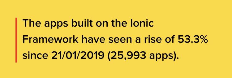 Ionic Framework Market Share