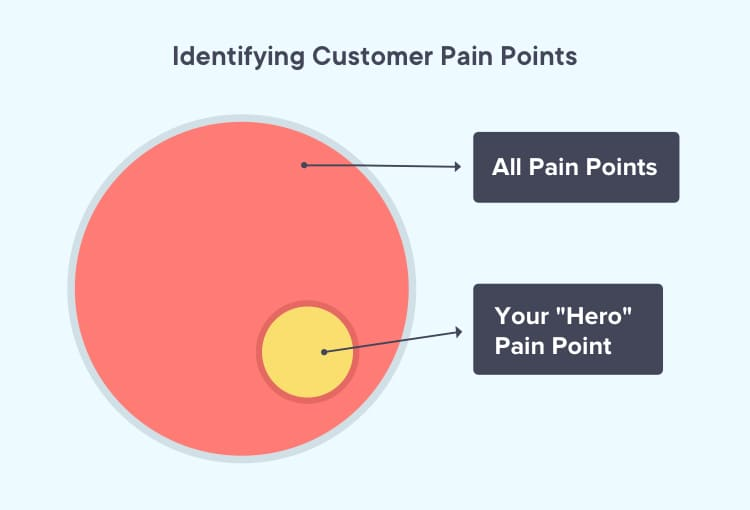 Identifying the customer pain point that would sell
