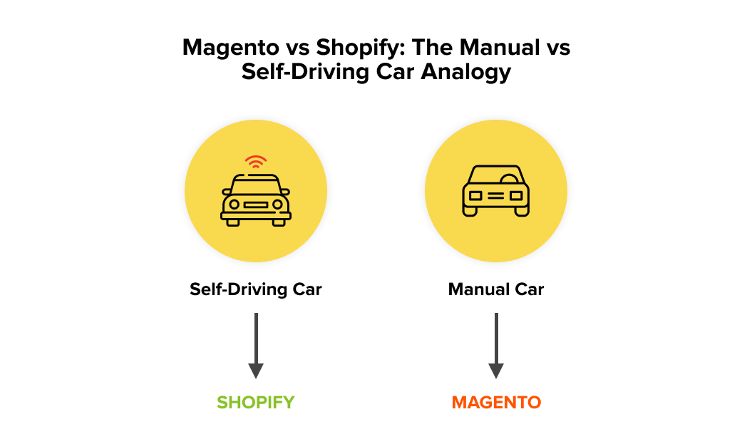 Manual car vs Driverless car analogy for understanding the difference between Magento vs Shopify