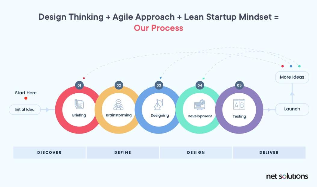 Net Solutions' design and development approach