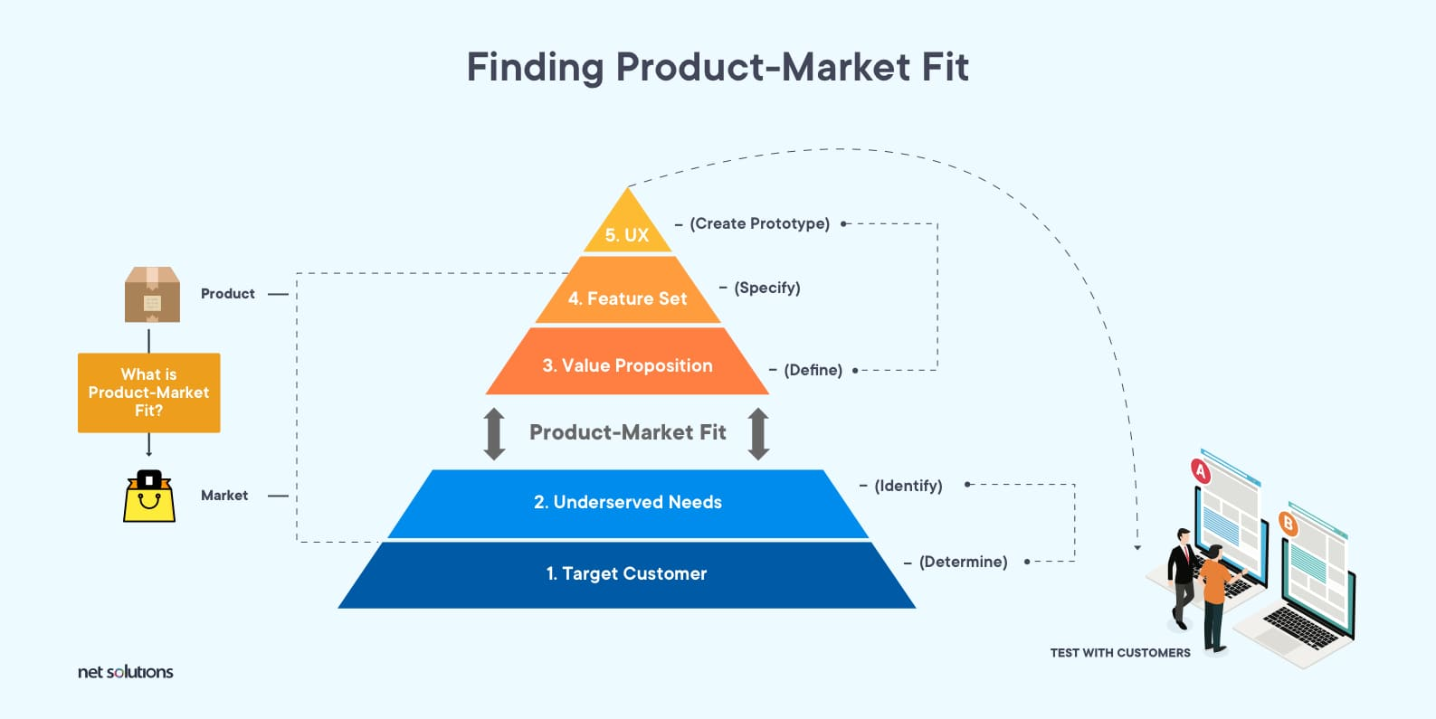 The Product-Market Fit Pyramid: Finding the demand quotient of the product