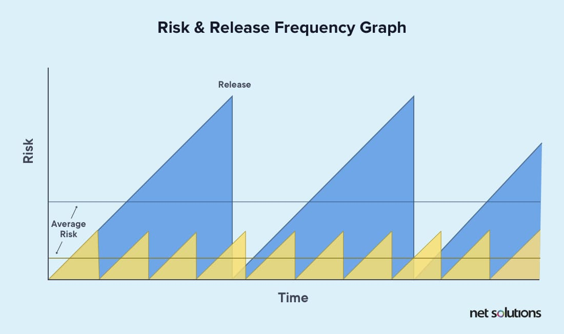 Risk & Release Frequency graph for Agile development