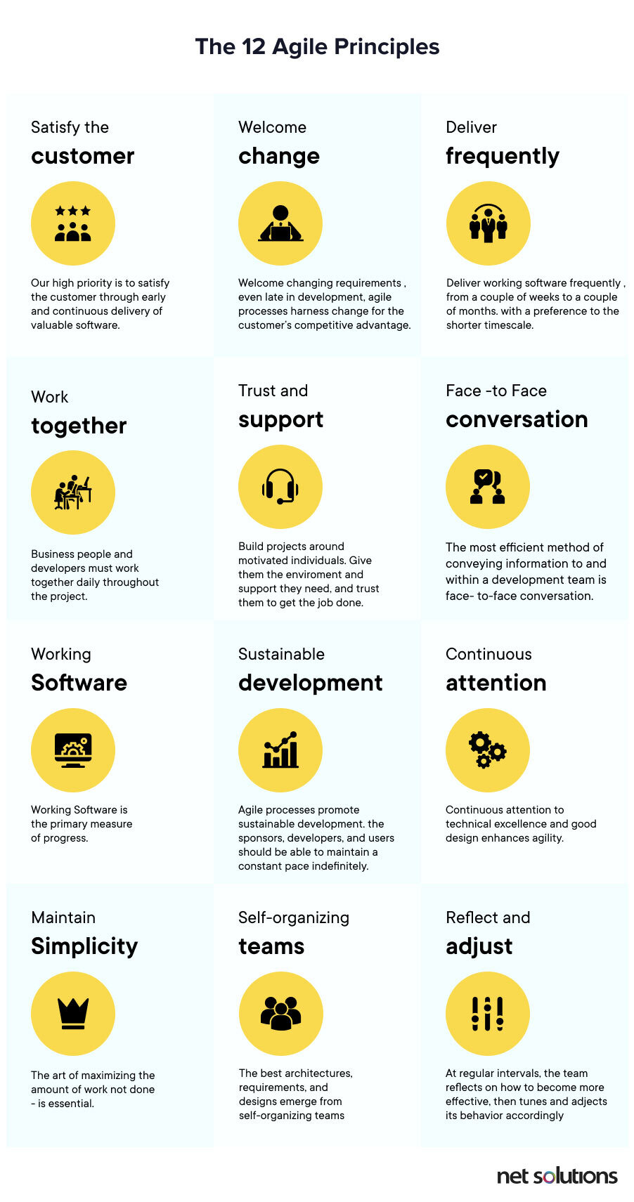 The 12 Agile principles as mentioned in the manifesto