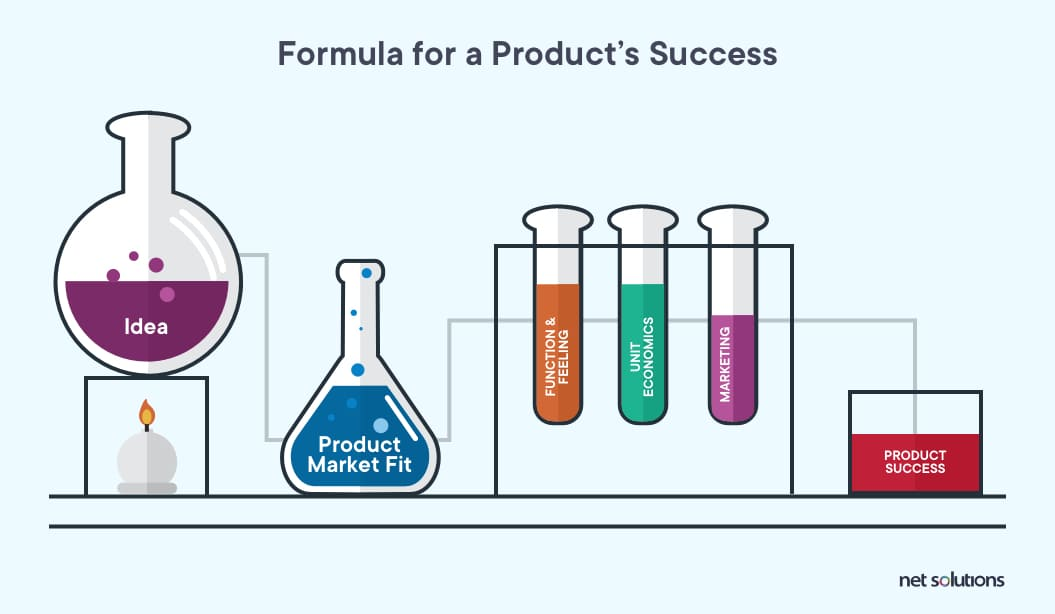 The formula that should be a foundation for a product's success