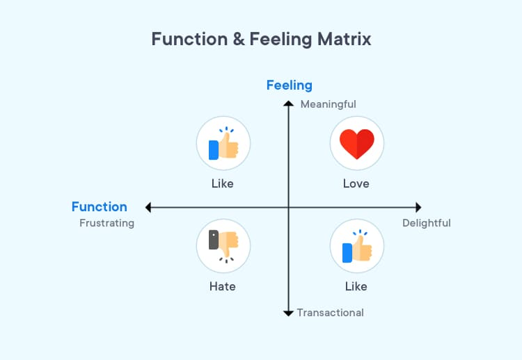 Function and feeling matrix that should fall in place for creating product-market love