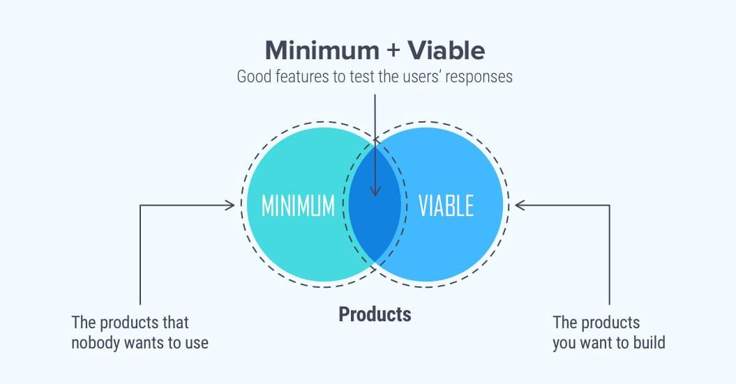 The minimum viable development approach