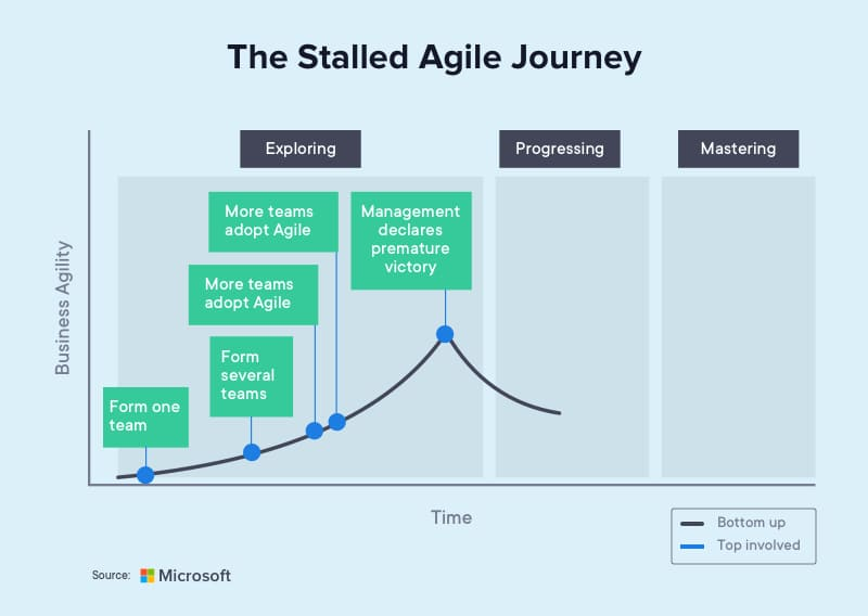 Demonstration of a stalled Agile development journey