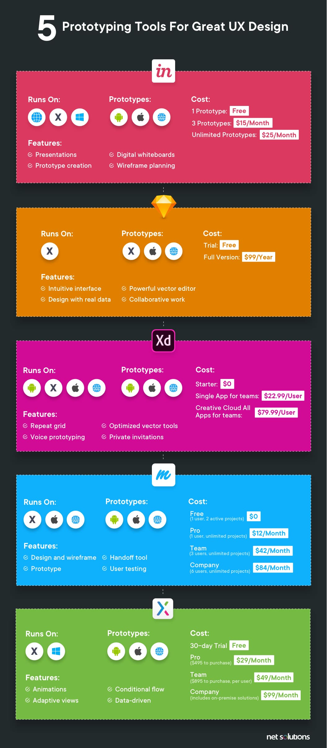 Top 5 web and mobile app prototyping tools infographic net solutions