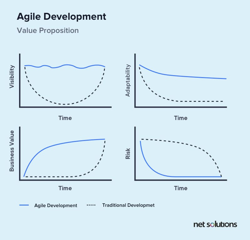 Comparing value proposition of Agile and traditional software development methodology