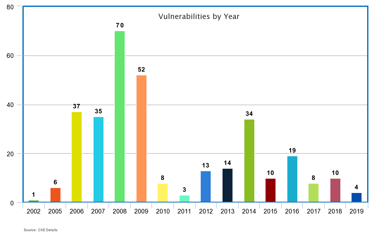 Vulnerabilities by year