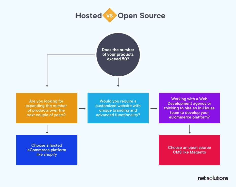 Differentiating between a open-source and a hosted solution and deciding which platform to choose