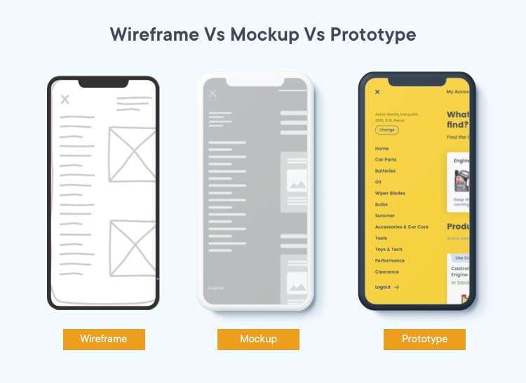 Wireframe vs mockup vs prototype competition