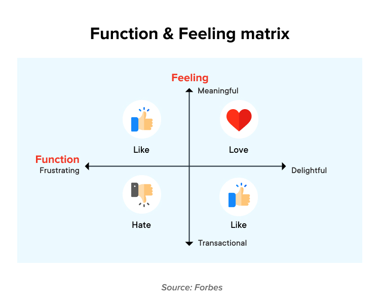 function and feeling matrix for ensuring that your product evokes positive emotions and is easy to use