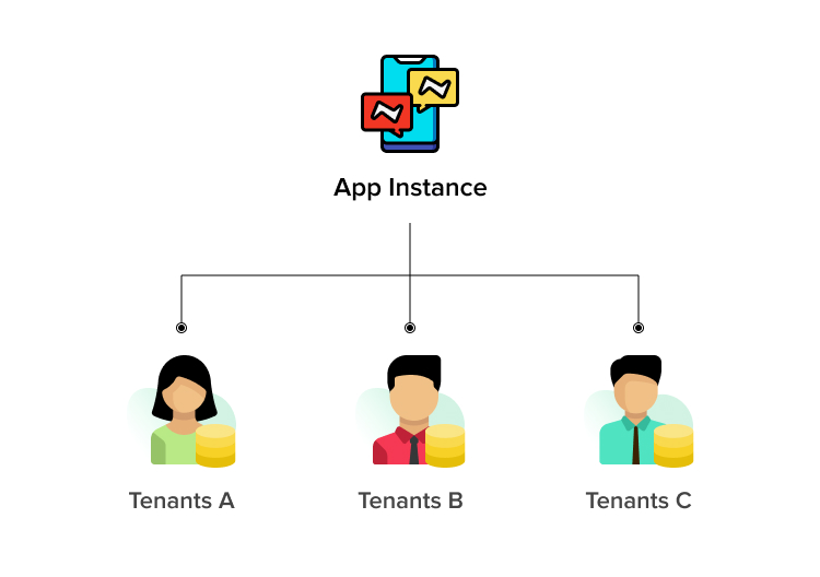 Types of multi-tenant architecture: One app, several databases