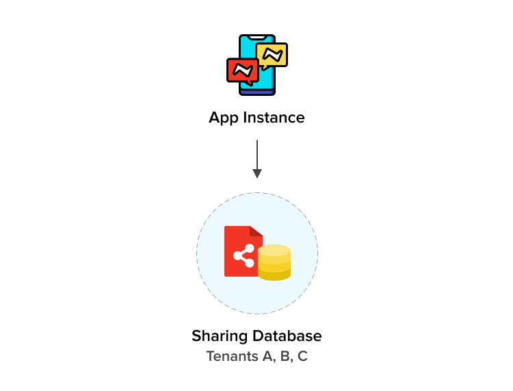Type of multi-tenant architecture: One app instance, shared database